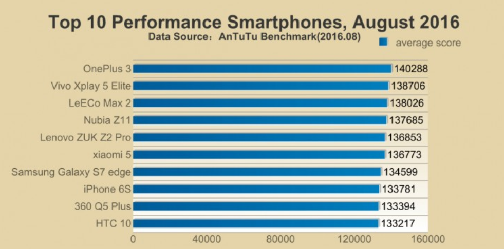The-leading-phone-benchmarked-in-August-was-the-OnePlus-3.jpg