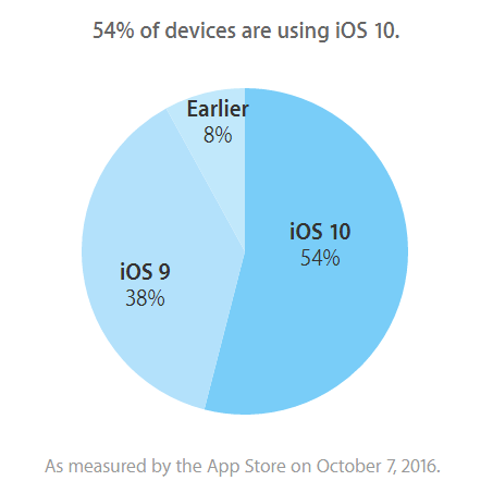 iOS-10-adoption-rate