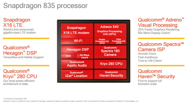 More information about the Snapdragon 835 chipset is unveiled at CES.jpg