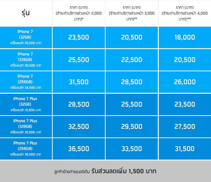 Promotion-iPhone-7-dtac-SpecPhone-00002
