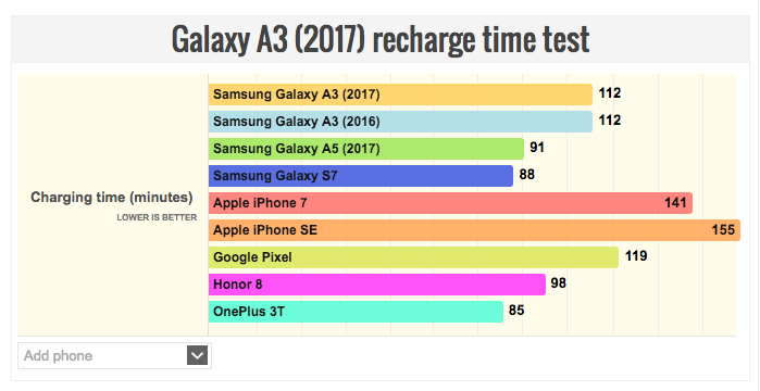 samsung-galaxy-a3-2017-battery-life-test-shows-some-interesting-results-00001
