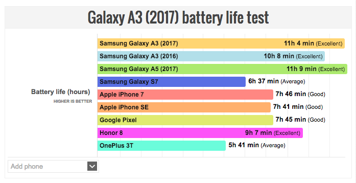 samsung-galaxy-a3-2017-battery-life-test-shows-some-interesting-results-00002