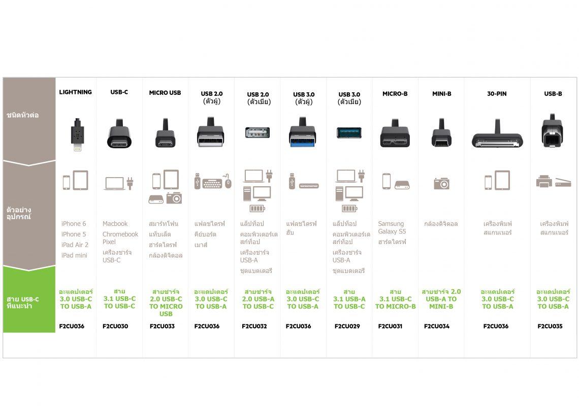 [Belkin] USB-C (USB Type-C) คืออะไร ? มีกี่ประเภท ? ใช้งานอย่างไร ? มีสายแปลงอะไรบ้าง ?