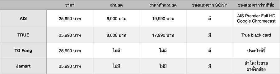 จอง Sony Xperia XZ Premium สมาร์ทโฟนรุ่นท็อปสุดของ Sony ที่ไหนคุ้มที่สุด!!
