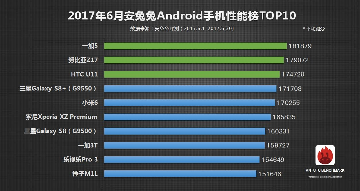 AnTuTu top 10 Android June