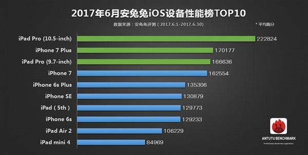 AnTuTu-top-10-iOS-June