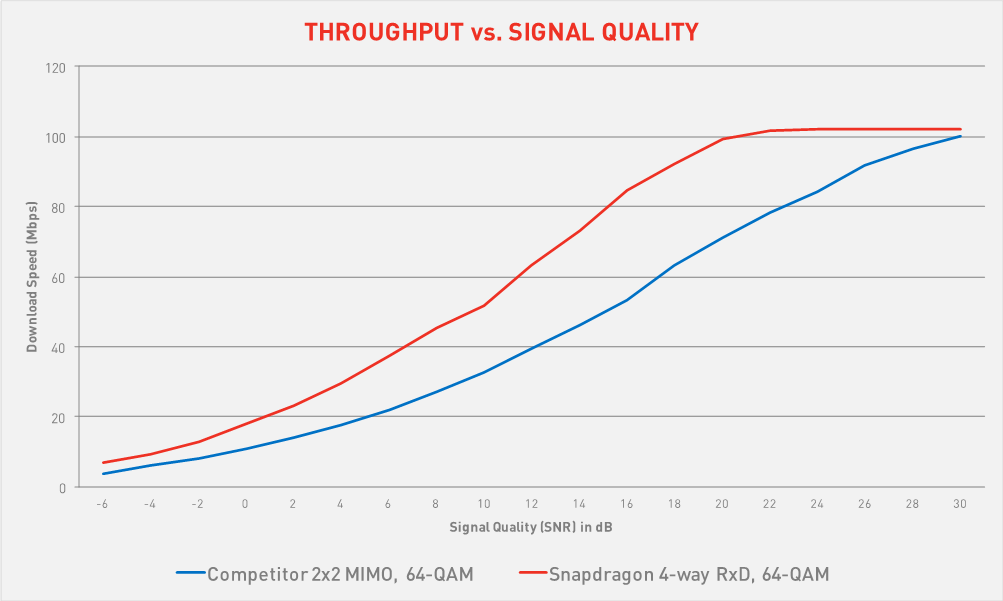 mm gb throughput signal quality