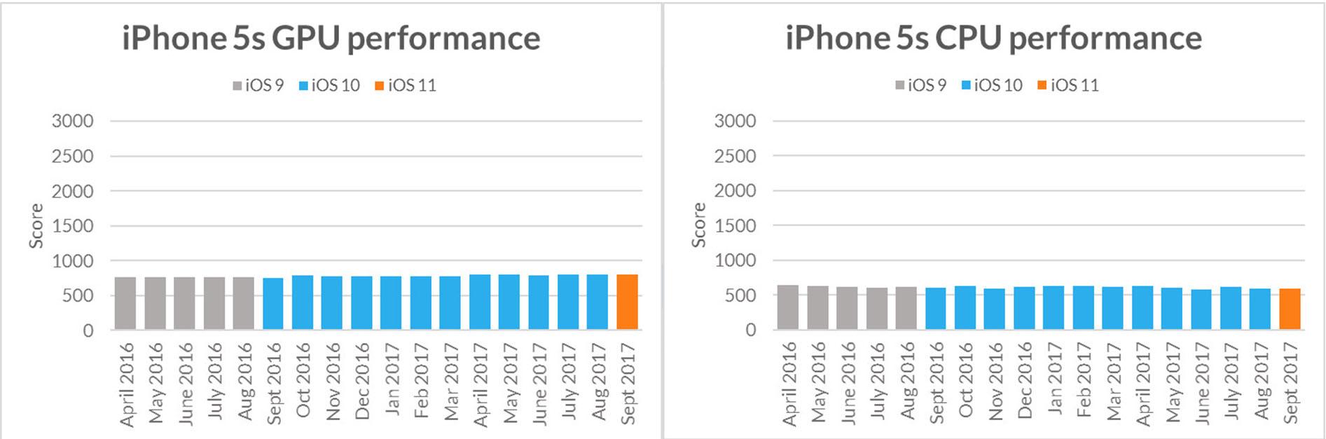 อัพเดท iOS รุ่นใหม่ทำให้ iPhone รุ่นเก่าช้าจริงหรือ ?