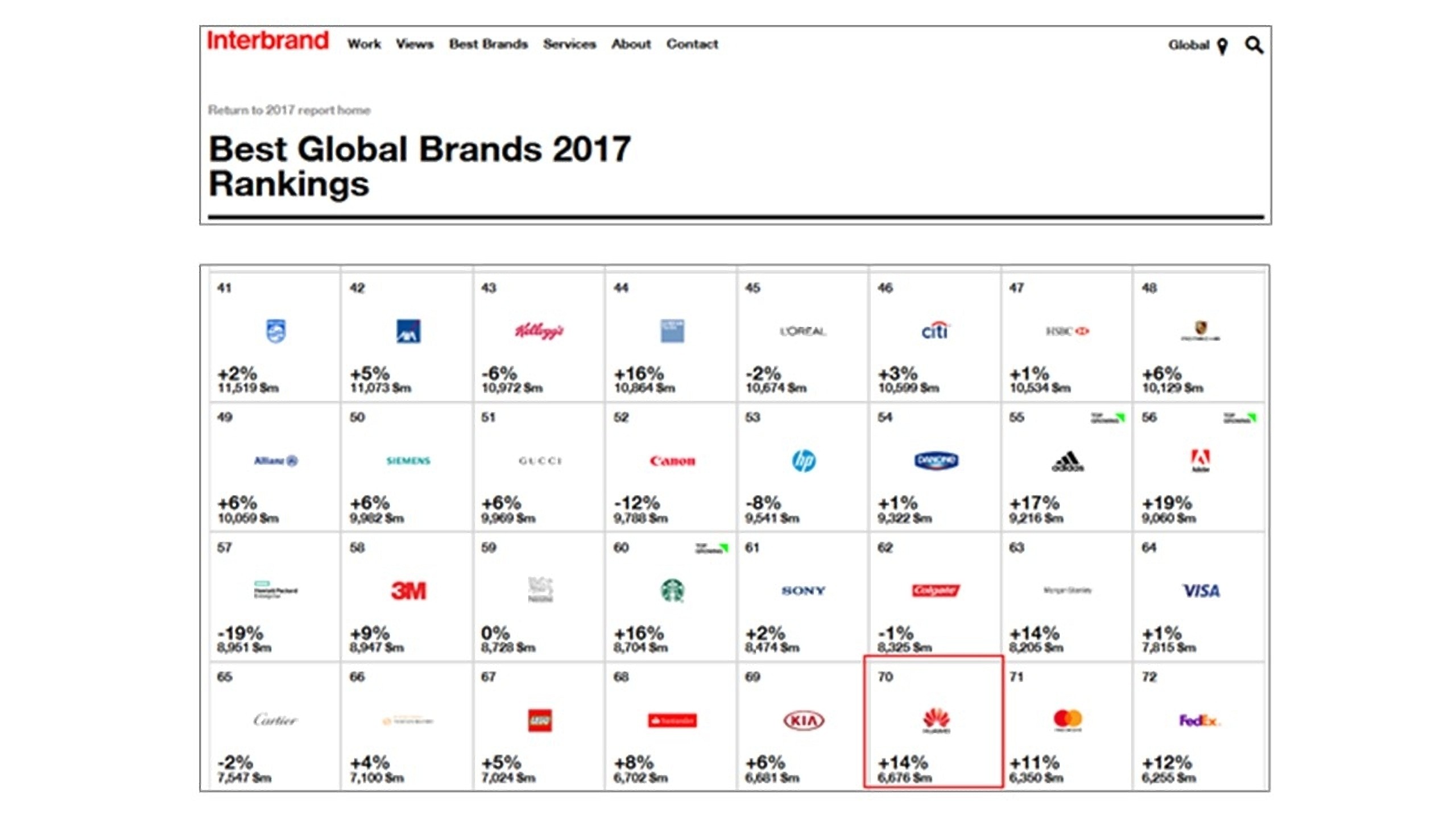 Huawei Interbrand (1)