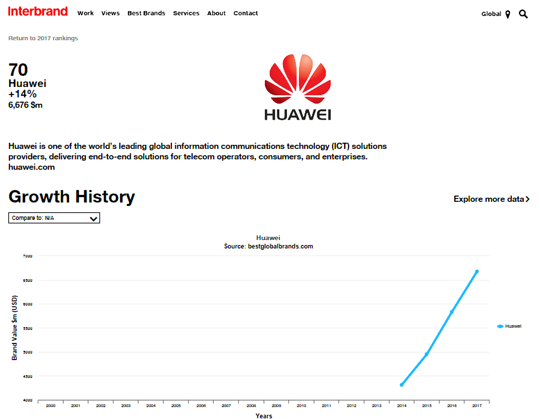 Huawei Interbrand (2)