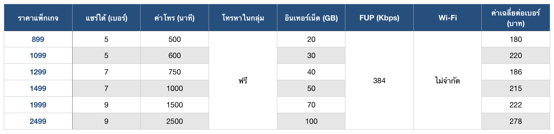 dtac-Share-Package-Compare