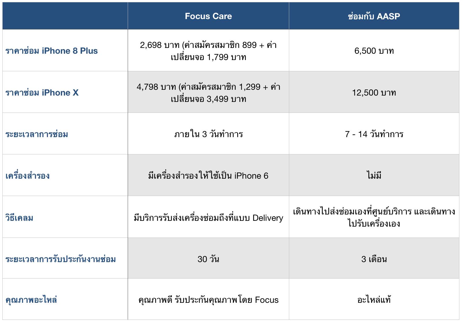 Focus-Care-compare-vs-Apple-AASP