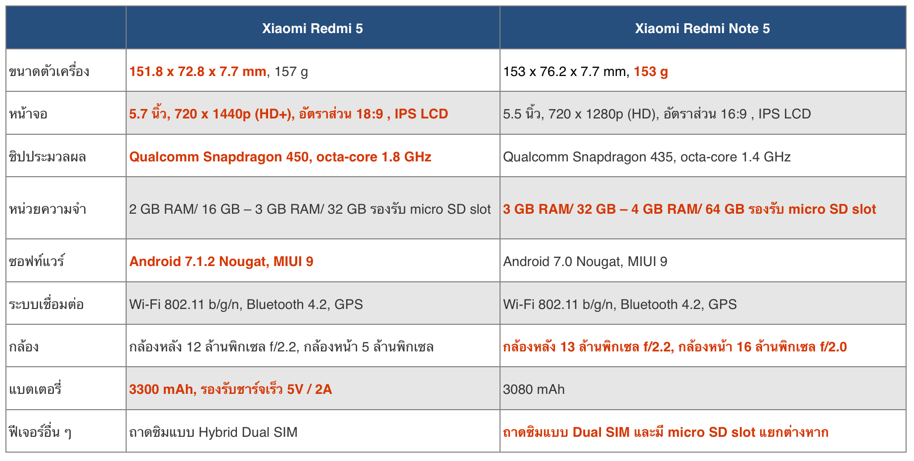 Xiaomi-Redmi-5-vs-Redmi-Note-5A-Spec-Comparison-002