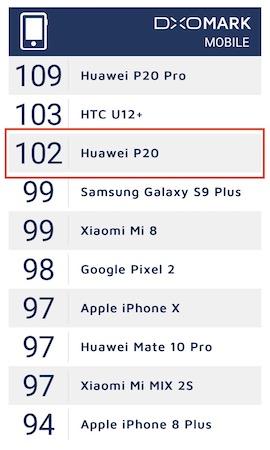 HUAWEI-P20-DxoMark-Score-00002