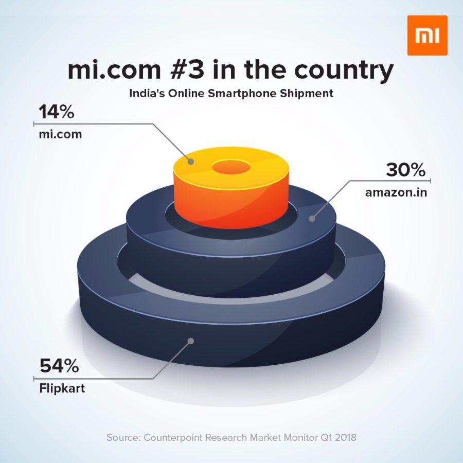 Xiaomi India online platform