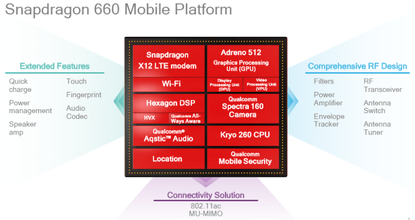 Qualcomm Snapdragon 660 platform