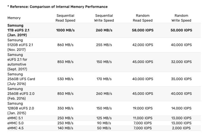 Samsung 1TB storage speeds