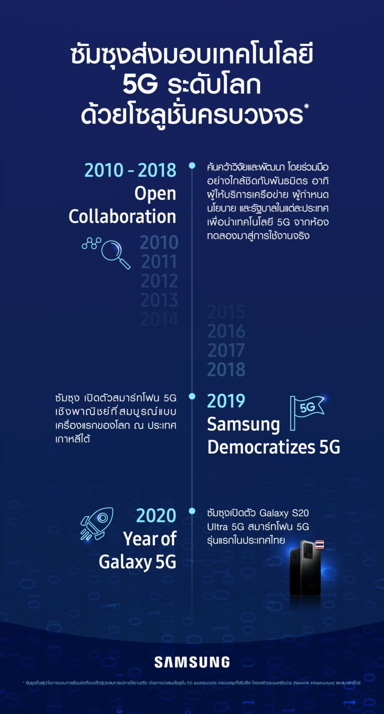 Galaxy 5G Year in Review TH 02