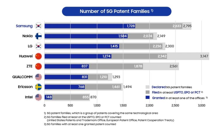 Number of 5G Patent Families