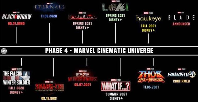 ดูหนังจักรวาล Marvel timelinep4