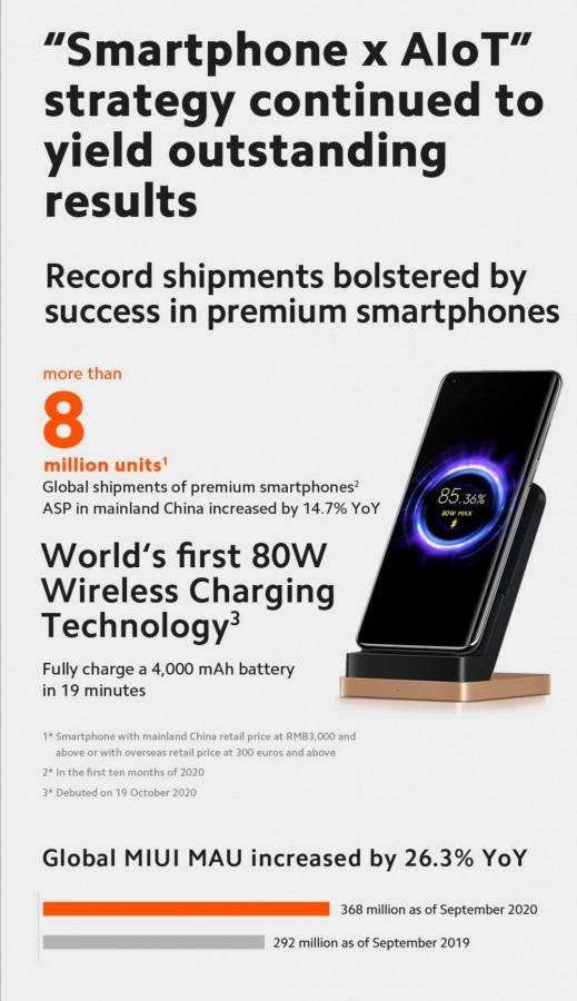 ยอดขาย Xiaomi Q3 2021 จำหน่ายมือถือสมาร์ทโฟนไปได้กว่า 46.6 ล้านเครื่อง