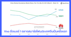 vivo is the number 1 smartphone market in china