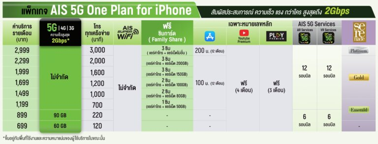 AIS 5G One Plan for iPhone