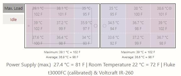 temperature when use