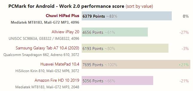 16 chuwi hipad plus PCmark test 001